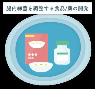 腸内細菌を調整する食品/薬の開発